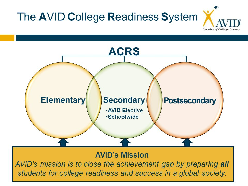 The AVID College Readiness System ElementarySecondary AVID Elective Schoolwide AVID's Mission AVID's mission is to close the achievement gap by preparing all students for college readiness and success in a global society.