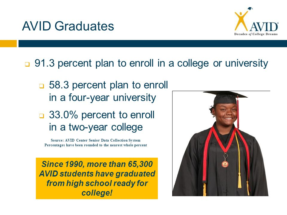  91.3 percent plan to enroll in a college or university  58.3 percent plan to enroll in a four-year university  33.0% percent to enroll in a two-year college Source: AVID Center Senior Data Collection System Percentages have been rounded to the nearest whole percent AVID Graduates Since 1990, more than 65,300 AVID students have graduated from high school ready for college!