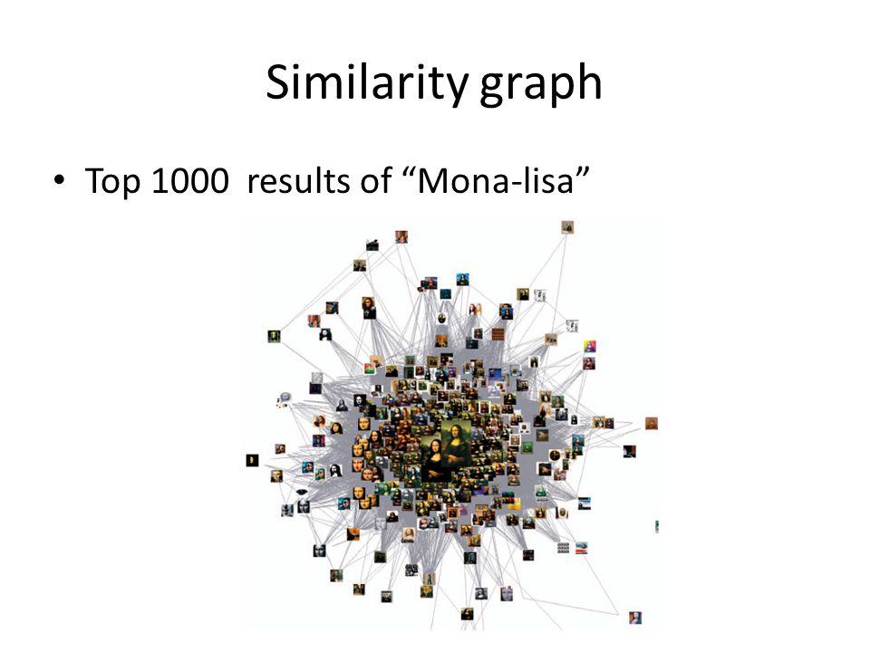 Similarity graph Top 1000 results of Mona-lisa