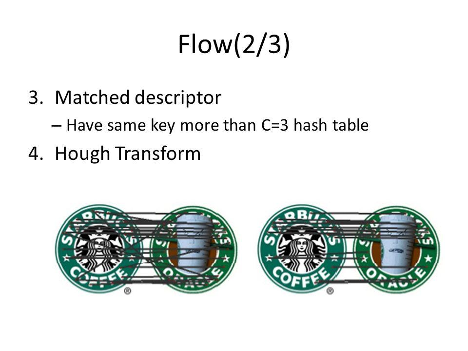 Flow(2/3) 3.Matched descriptor – Have same key more than C=3 hash table 4.Hough Transform