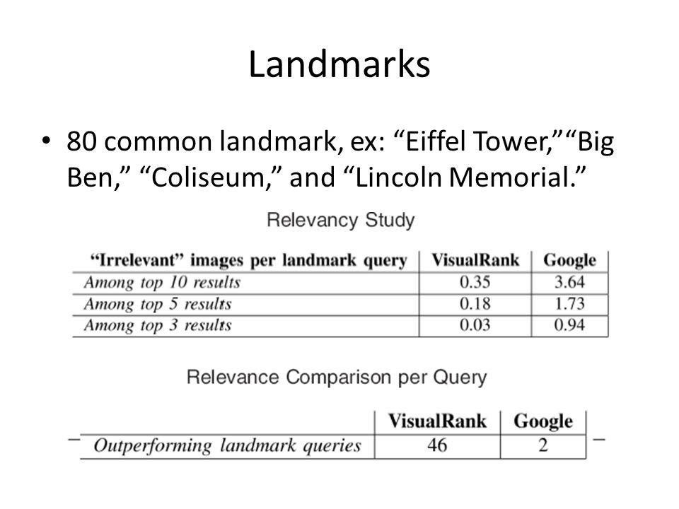 Landmarks 80 common landmark, ex: Eiffel Tower, Big Ben, Coliseum, and Lincoln Memorial.