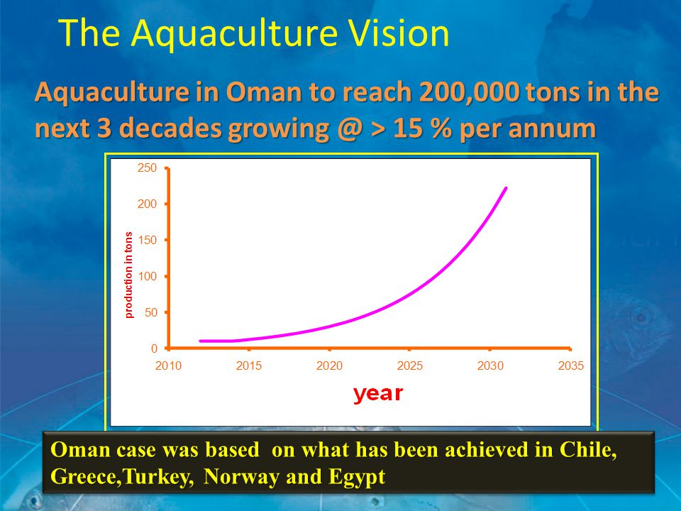 Aquaculture in Oman to reach 200,000 tons in the next 3 decades growing @ > 15 % per annum The Aquaculture Vision Oman case was based on what has been achieved in Chile, Greece,Turkey, Norway and Egyp Oman case was based on what has been achieved in Chile, Greece,Turkey, Norway and Egypt
