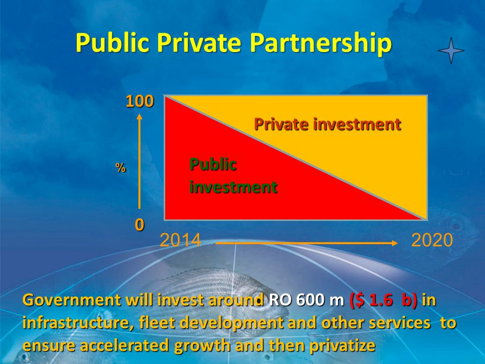 2014 2020 Public investment Private investment PublicPrivatePartnership Public Private Partnership 0 100 % Government will invest around RO 600 m ($ 1.6 b) in infrastructure, fleet development and other services to ensure accelerated growth and then privatize