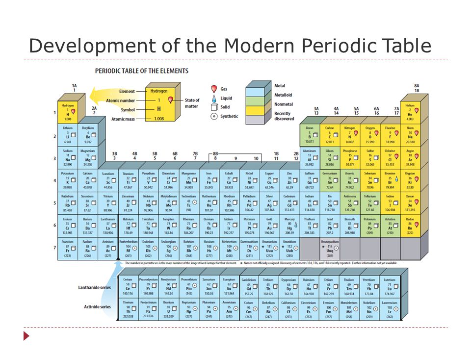 Exit Question #1 What does the game Battleship have in common with the modern periodic table?