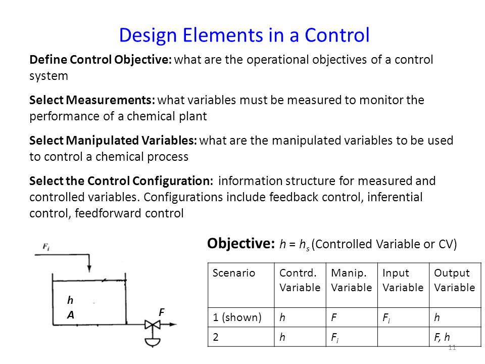11 Design Elements in a Control Objective: h = h s (Controlled Variable or CV) ScenarioContrd.