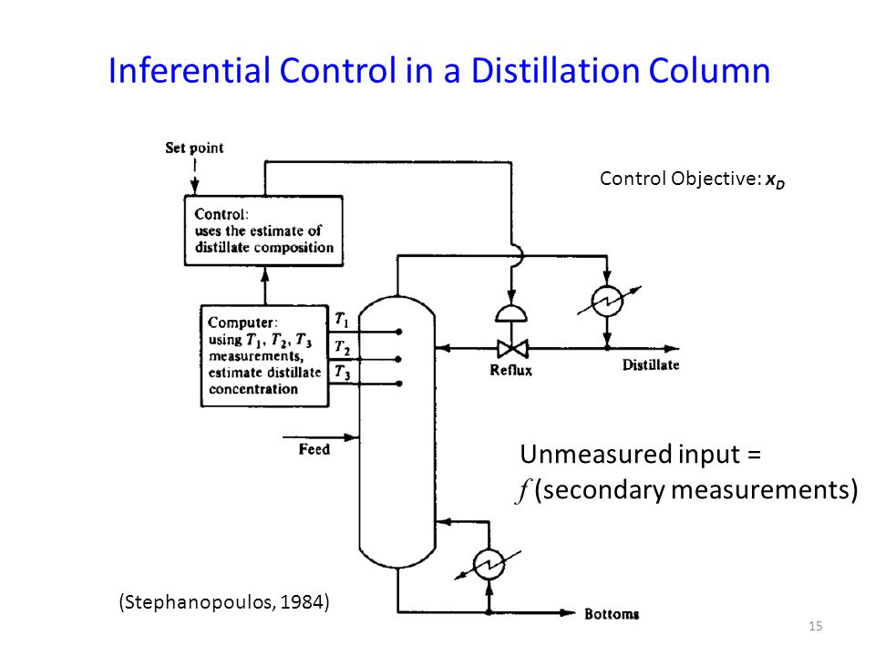 15 Inferential Control in a Distillation Column (Stephanopoulos, 1984) Control Objective: x D Unmeasured input = f (secondary measurements)
