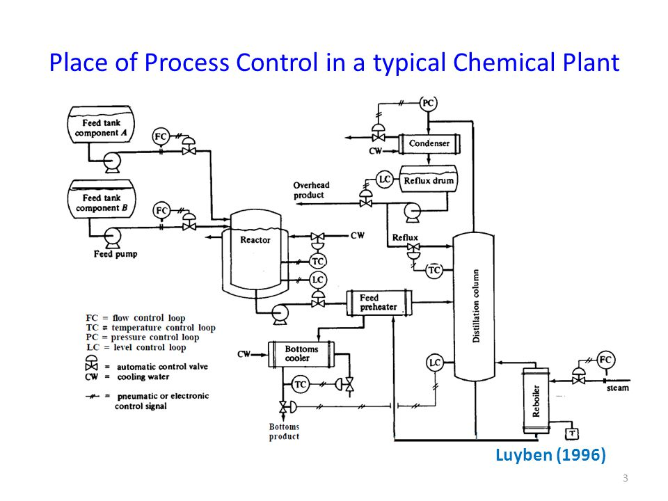 Need of a Control Safety: Equipment and Personnel Production Specifications: Quality and Quantity Environmental Regulations: Effluents Operational Constraints: Distillation columns (flooding, weeping); Tanks (overflow, drying), Catalytic reactor (maximum temperature, pressure) Economics: Minimum operating cost, maximum profits 4