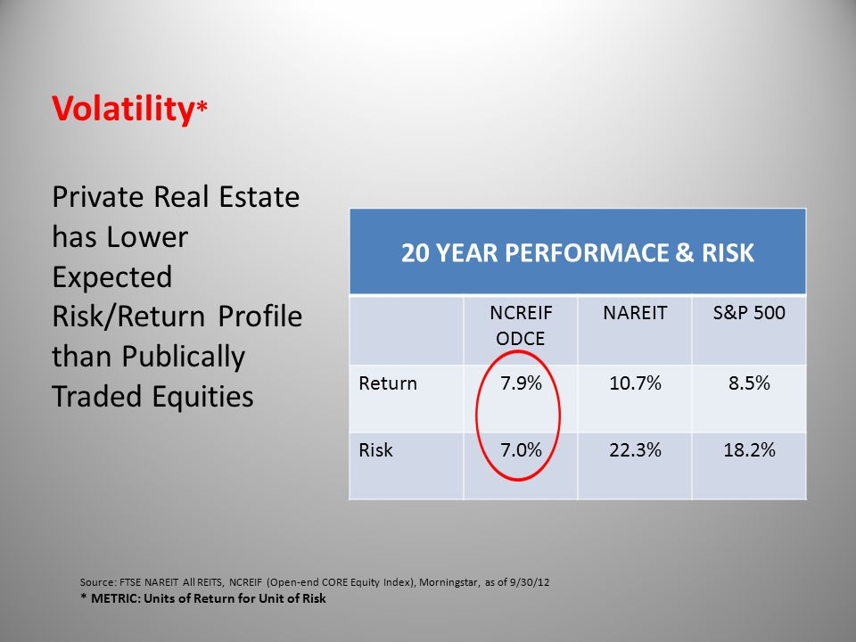 Volatility * 20 YEAR PERFORMACE & RISK NCREIF ODCE NAREITS&P 500 Return7.9%10.7%8.5% Risk7.0%22.3%18.2% Private Real Estate has Lower Expected Risk/Return Profile than Publically Traded Equities Source: FTSE NAREIT All REITS, NCREIF (Open-end CORE Equity Index), Morningstar, as of 9/30/12 * METRIC: Units of Return for Unit of Risk