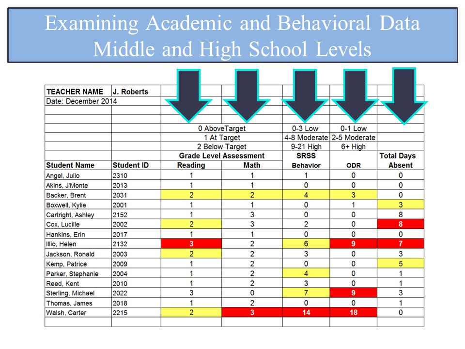 Examining Academic and Behavioral Data Middle and High School Levels