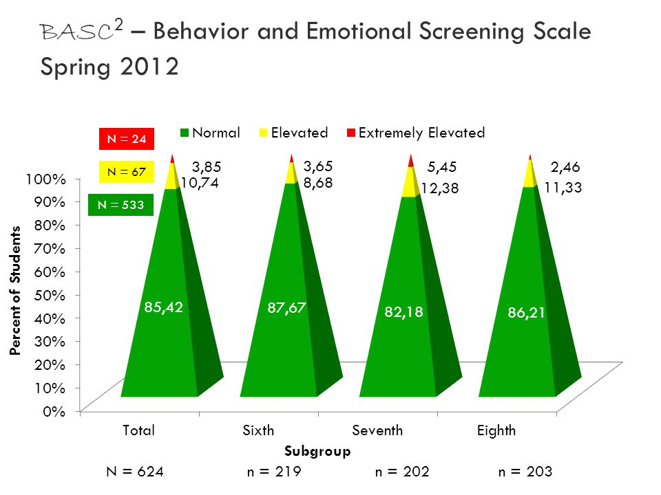 BASC 2 – Behavior and Emotional Screening Scale Spring 2012 N = 24 N = 67 N = 533 N = 624 n = 219 n = 202 n = 203