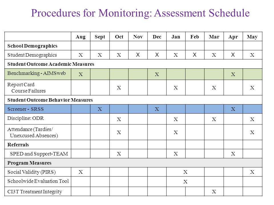 Procedures for Monitoring: Assessment Schedule AugSeptOctNovDecJanFeb MarAprMay School Demographics Student Demographics XXX XX X X X X X Student Outcome Academic Measures Benchmarking - AIMSweb XXX Report Card Course Failures XXXX Student Outcome Behavior Measures Screener - SRSS XXX Discipline: ODR XXXX Attendance (Tardies/ Unexcused Absences) XXX Referrals SPED and Support-TEAM XXX Program Measures Social Validity (PIRS) XXX Schoolwide Evaluation Tool X CI3T Treatment Integrity X