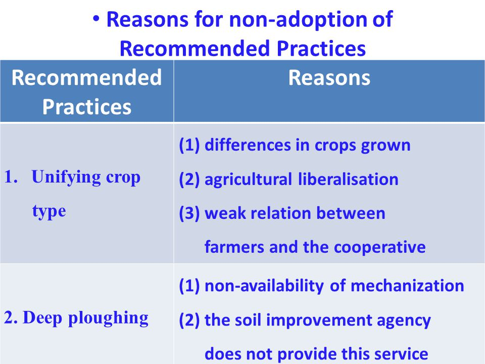 Reasons for non-adoption of Recommended Practices Recommended Practices Reasons 1.Unifying crop type (1) differences in crops grown (2) agricultural liberalisation (3) weak relation between farmers and the cooperative 2.