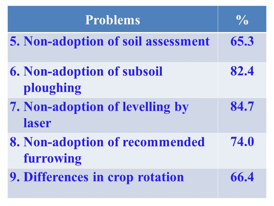 Problems% 5. Non-adoption of soil assessment65.3 6.