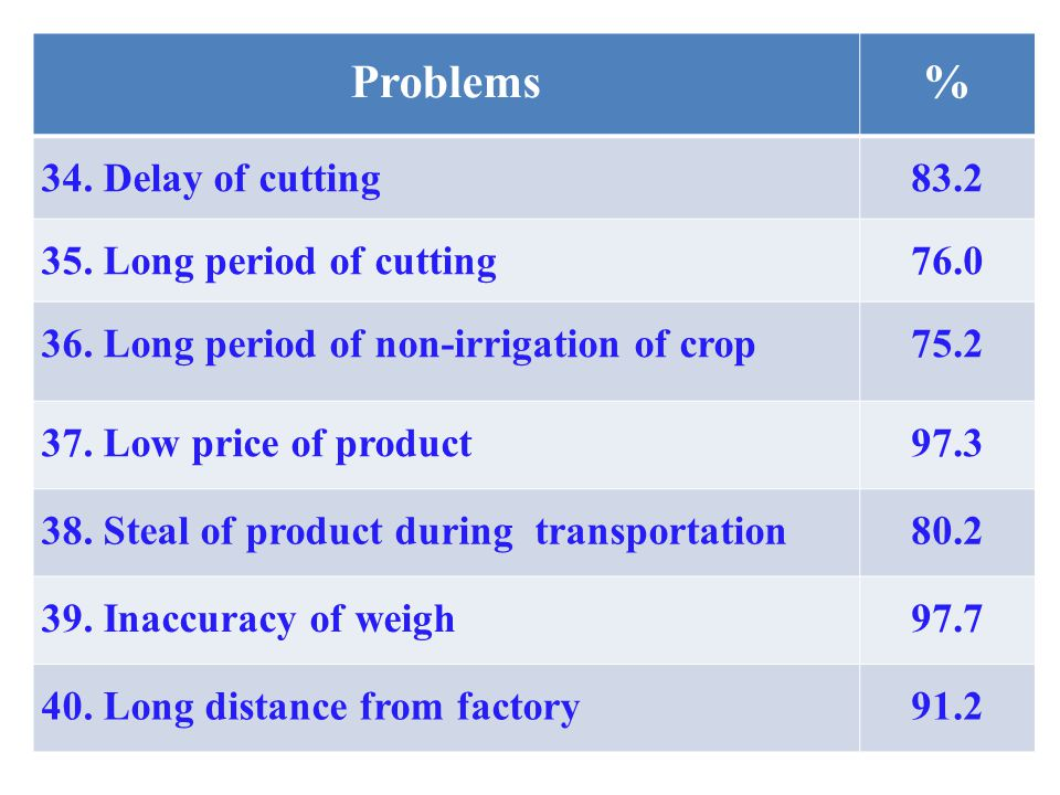 Problems% 34. Delay of cutting83.2 35. Long period of cutting76.0 36.