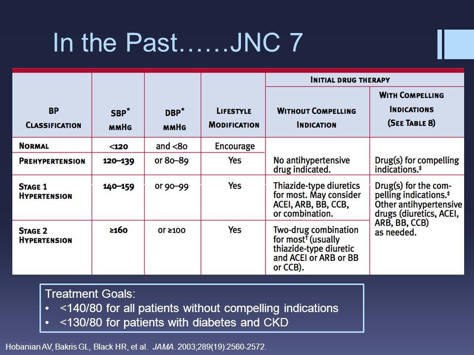 JNC 7 – Compelling Indications Hobanian AV, Bakris GL, Black HR, et al.