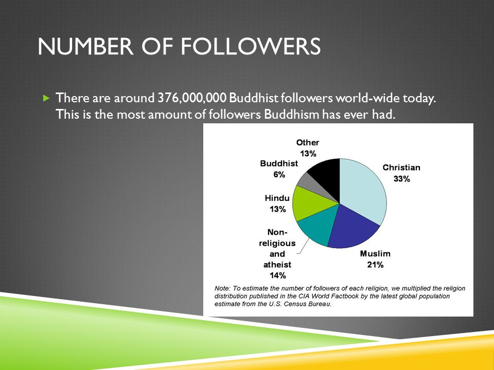 NUMBER OF FOLLOWERS  There are around 376,000,000 Buddhist followers world-wide today.