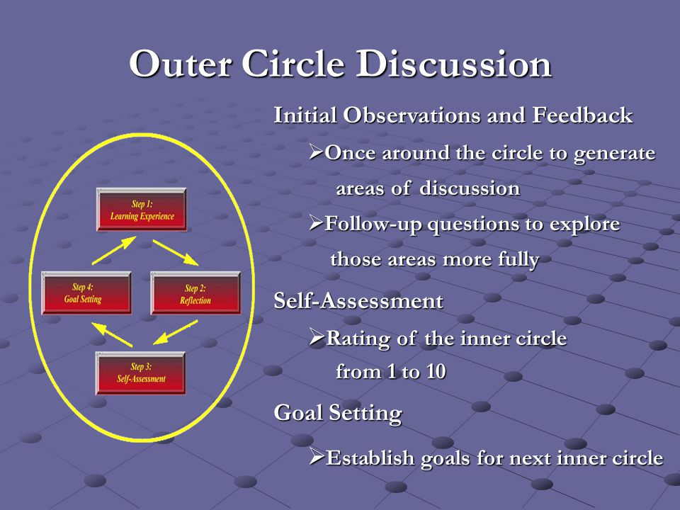 Outer Circle Discussion Initial Observations and Feedback  Once around the circle to generate areas of discussion areas of discussion  Follow-up que