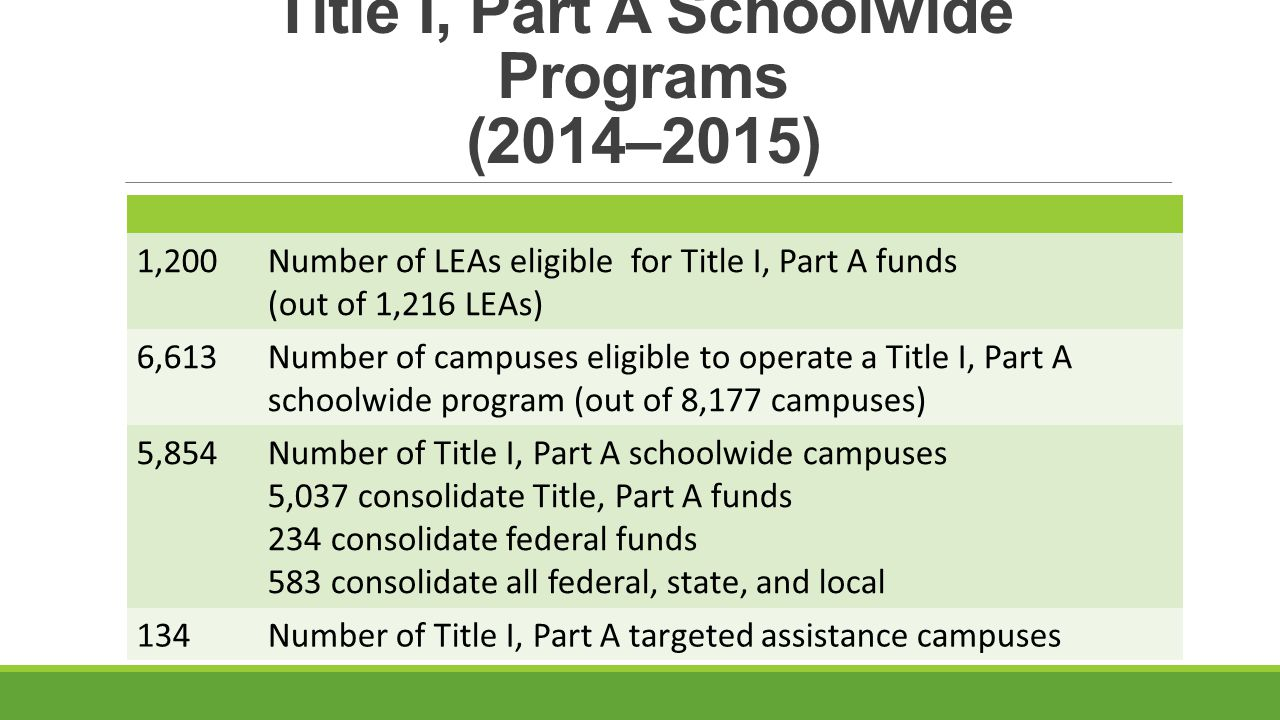 Title I, Part A Schoolwide Programs (2014–2015) 1,200Number of LEAs eligible for Title I, Part A funds (out of 1,216 LEAs) 6,613Number of campuses eligible to operate a Title I, Part A schoolwide program (out of 8,177 campuses) 5,854Number of Title I, Part A schoolwide campuses 5,037 consolidate Title, Part A funds 234 consolidate federal funds 583 consolidate all federal, state, and local 134Number of Title I, Part A targeted assistance campuses