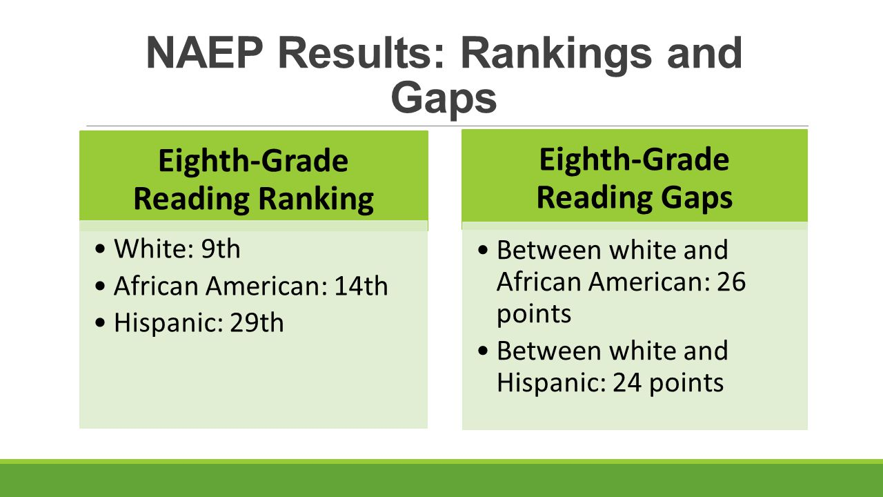 NAEP Results: Rankings and Gaps Eighth-Grade Reading Ranking White: 9th African American: 14th Hispanic: 29th Eighth-Grade Reading Gaps Between white and African American: 26 points Between white and Hispanic: 24 points