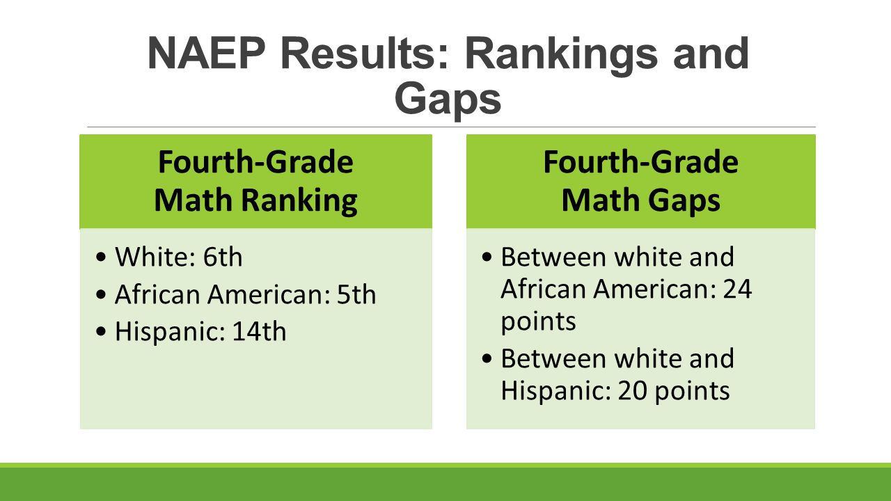 NAEP Results: Rankings and Gaps Eighth-Grade Math Ranking White: 5th African American: 4th Hispanic: 4th Eighth-Grade Math Gaps Between white and African American: 27 points Between white and Hispanic: 19 points