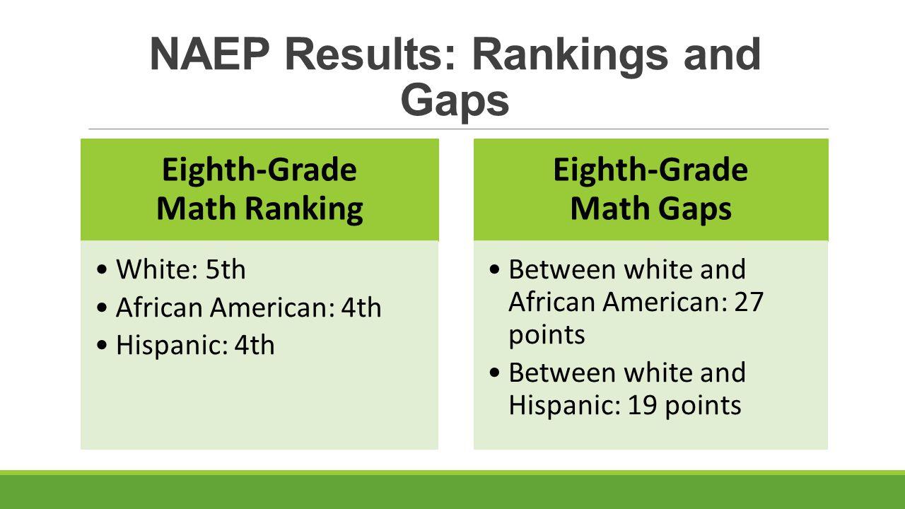 Writing Performance STAAR Writing English I: 30% gap English II: 28% gap between economically disadvantaged and non-economically disadvantaged students