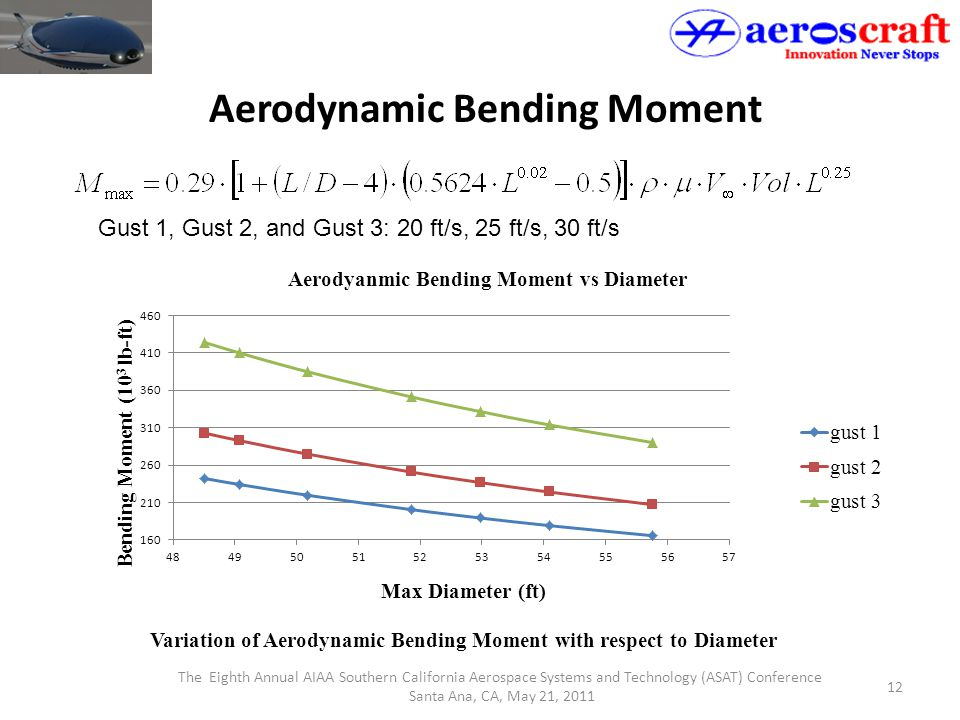 The Eighth Annual AIAA Southern California Aerospace Systems and Technology (ASAT) Conference Santa Ana, CA, May 21, 2011 12 Aerodynamic Bending Momen