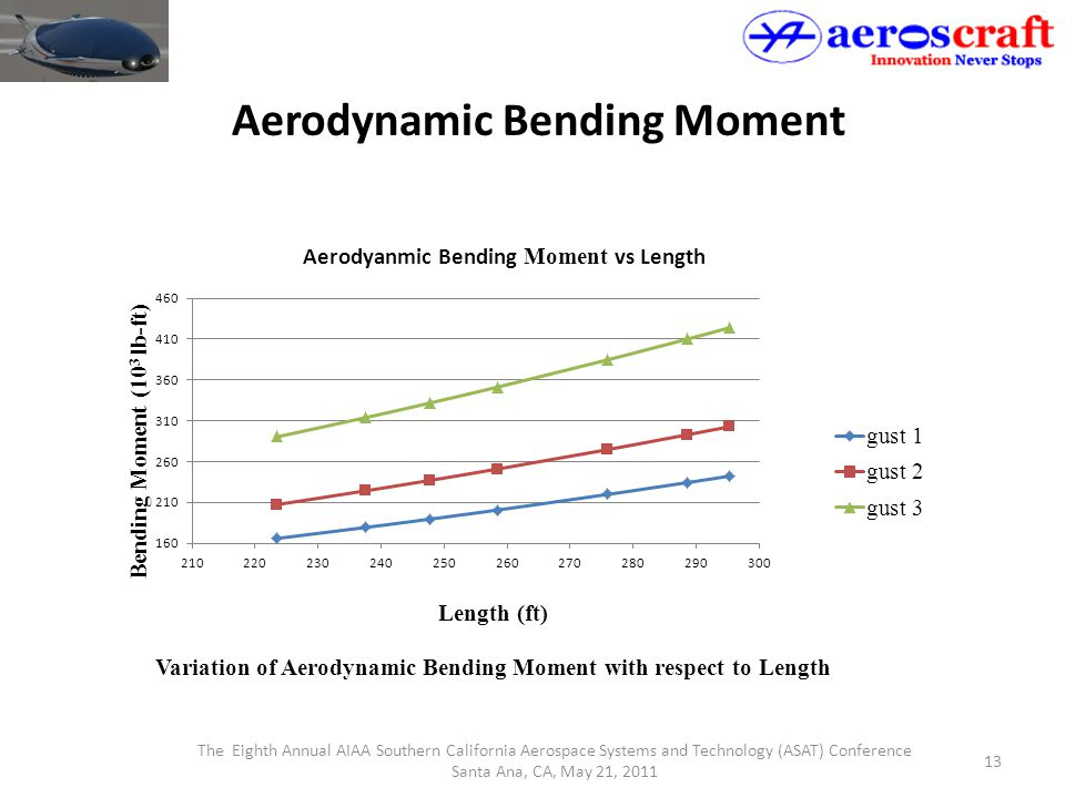 The Eighth Annual AIAA Southern California Aerospace Systems and Technology (ASAT) Conference Santa Ana, CA, May 21, 2011 13 Aerodynamic Bending Momen