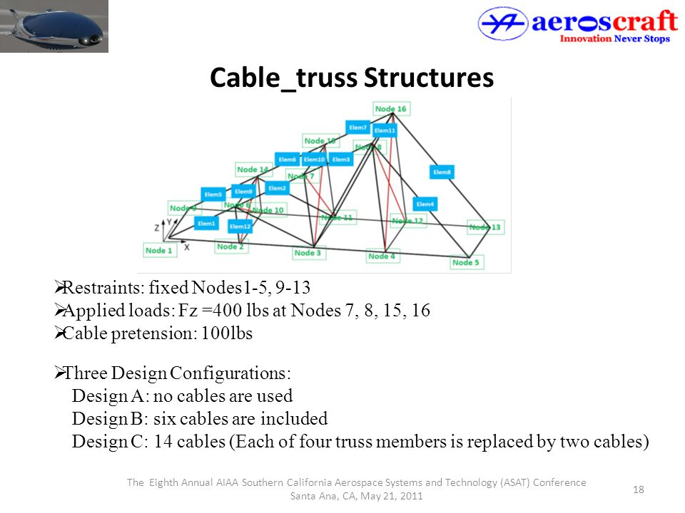 The Eighth Annual AIAA Southern California Aerospace Systems and Technology (ASAT) Conference Santa Ana, CA, May 21, 2011 18 Cable_truss Structures 