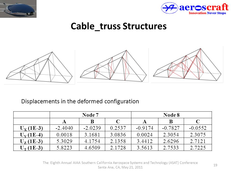 The Eighth Annual AIAA Southern California Aerospace Systems and Technology (ASAT) Conference Santa Ana, CA, May 21, 2011 19 Cable_truss Structures No