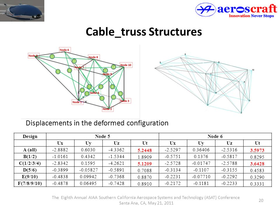The Eighth Annual AIAA Southern California Aerospace Systems and Technology (ASAT) Conference Santa Ana, CA, May 21, 2011 20 Cable_truss Structures De