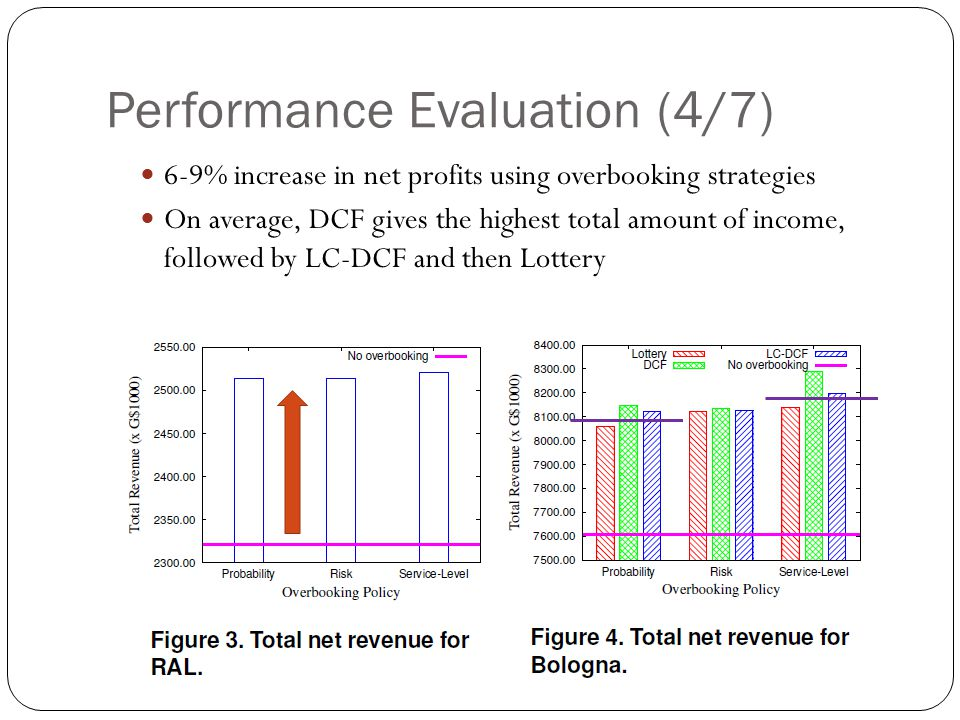 Performance Evaluation (4/7) 6-9% increase in net profits using overbooking strategies On average, DCF gives the highest total amount of income, followed by LC-DCF and then Lottery
