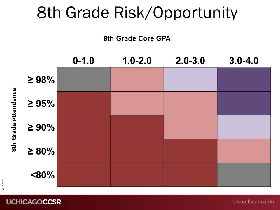 © CCSR 8th Grade Risk/Opportunity 8th Grade Core GPA 0-1.01.0-2.02.0-3.03.0-4.0 ≥ 98% ≥ 95% ≥ 90% ≥ 80% <80% 8th Grade Attendance