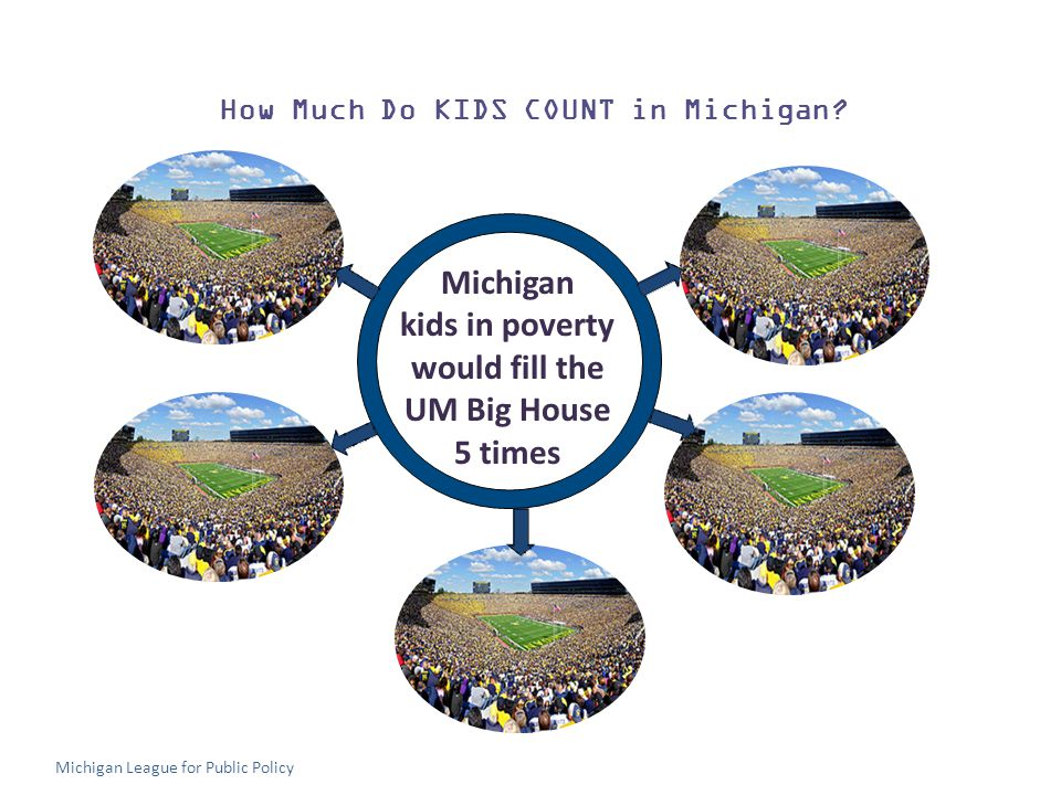 How Much Do KIDS COUNT in Michigan.
