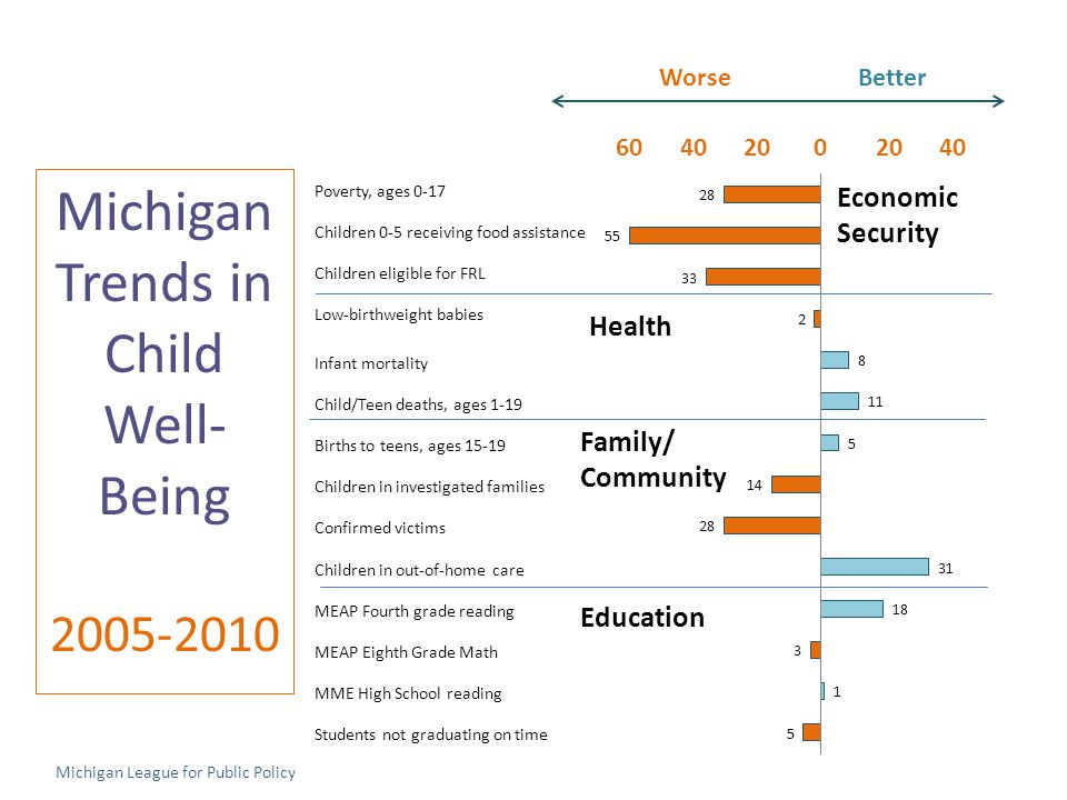 Michigan Trends in Child Well- Being 2005-2010 Poverty, ages 0-17 Children 0-5 receiving food assistance Children eligible for FRL Low-birthweight babies Infant mortality Child/Teen deaths, ages 1-19 Births to teens, ages 15-19 Children in investigated families Confirmed victims Children in out-of-home care MEAP Fourth grade reading MEAP Eighth Grade Math MME High School reading Students not graduating on time Worse Better 60 40 20 0 20 40 Economic Security Education Michigan League for Public Policy