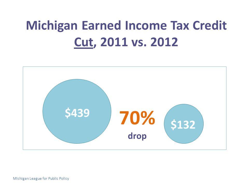 Michigan Earned Income Tax Credit Cut, 2011 vs.