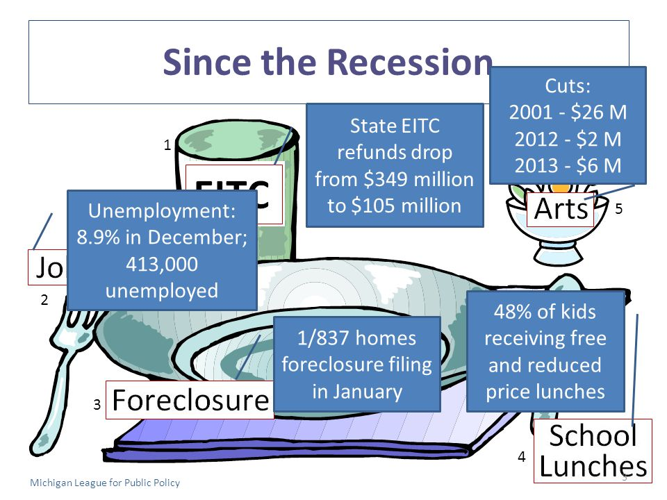 Since the Recession Michigan League for Public Policy State EITC refunds drop from $349 million to $105 million Unemployment: 8.9% in December; 413,000 unemployed 1/837 homes foreclosure filing in January 48% of kids receiving free and reduced price lunches Cuts: 2001 - $26 M 2012 - $2 M 2013 - $6 M 1 2 3 4 5 3