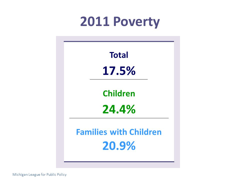 2011 Poverty Total 17.5% Children 24.4% Families with Children 20.9% Michigan League for Public Policy