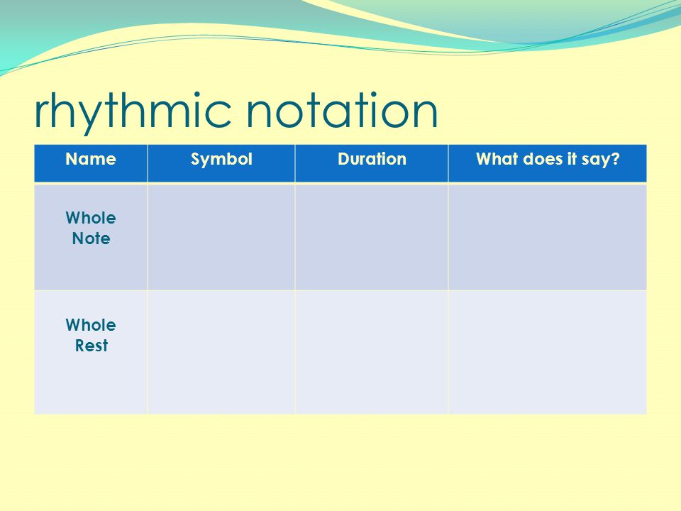 rhythmic notation NameSymbolDurationWhat does it say Whole Note Whole Rest