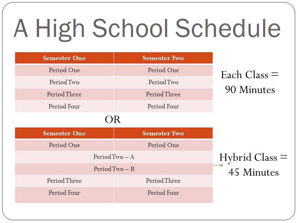 A High School Schedule Semester OneSemester Two Period One Period Two Period Three Period Four Semester OneSemester Two Period One Period Two – A Peri