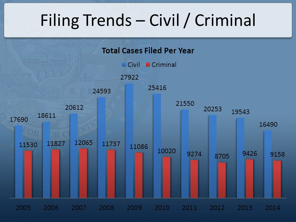 Filing Trends – Civil / Criminal