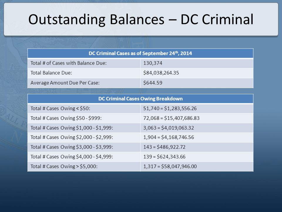 Outstanding Balances – DC Criminal DC Criminal Cases as of September 24 th, 2014 Total # of Cases with Balance Due:130,374 Total Balance Due:$84,038,2