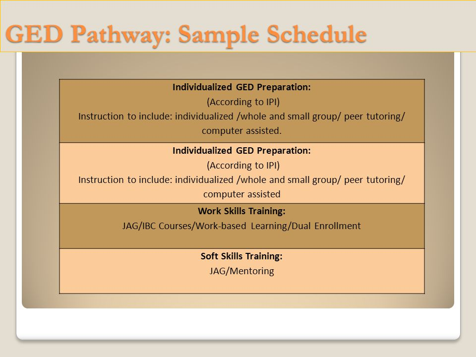 GED Pathway: Sample Schedule Individualized GED Preparation: (According to IPI) Instruction to include: individualized /whole and small group/ peer tutoring/ computer assisted.