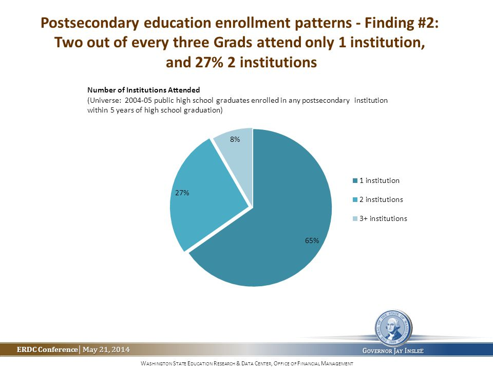 W ASHINGTON S TATE E DUCATION R ESEARCH & D ATA C ENTER, O FFICE OF F INANCIAL M ANAGEMENT ERDC Conference May 21, 2014 ERDC Conference | May 21, 2014 G OVERNOR J AY I NSLE E Postsecondary education enrollment patterns - Finding #2: Two out of every three Grads attend only 1 institution, and 27% 2 institutions