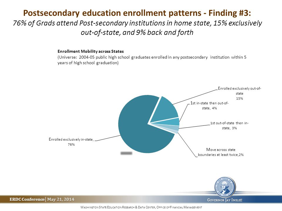 W ASHINGTON S TATE E DUCATION R ESEARCH & D ATA C ENTER, O FFICE OF F INANCIAL M ANAGEMENT ERDC Conference May 21, 2014 ERDC Conference | May 21, 2014 G OVERNOR J AY I NSLE E Postsecondary education enrollment patterns - Finding #3: 76% of Grads attend Post-secondary institutions in home state, 15% exclusively out-of-state, and 9% back and forth
