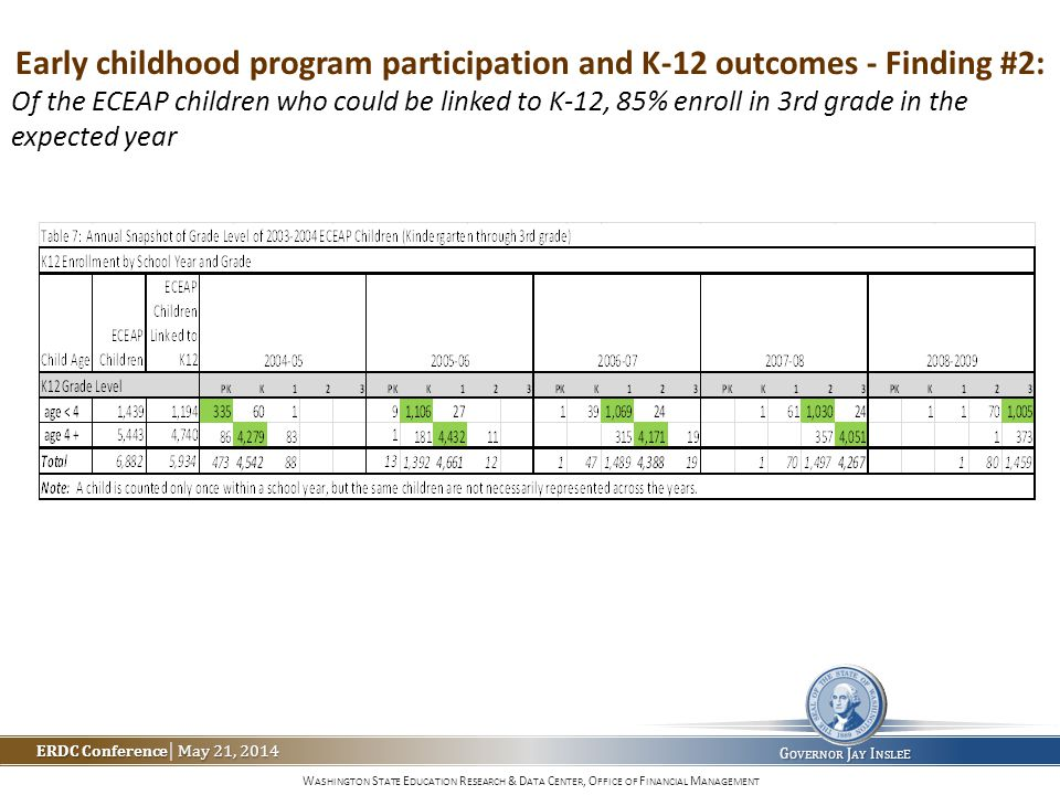 W ASHINGTON S TATE E DUCATION R ESEARCH & D ATA C ENTER, O FFICE OF F INANCIAL M ANAGEMENT ERDC Conference May 21, 2014 ERDC Conference | May 21, 2014 G OVERNOR J AY I NSLE E Early childhood program participation and K-12 outcomes - Finding #2: Of the ECEAP children who could be linked to K-12, 85% enroll in 3rd grade in the expected year