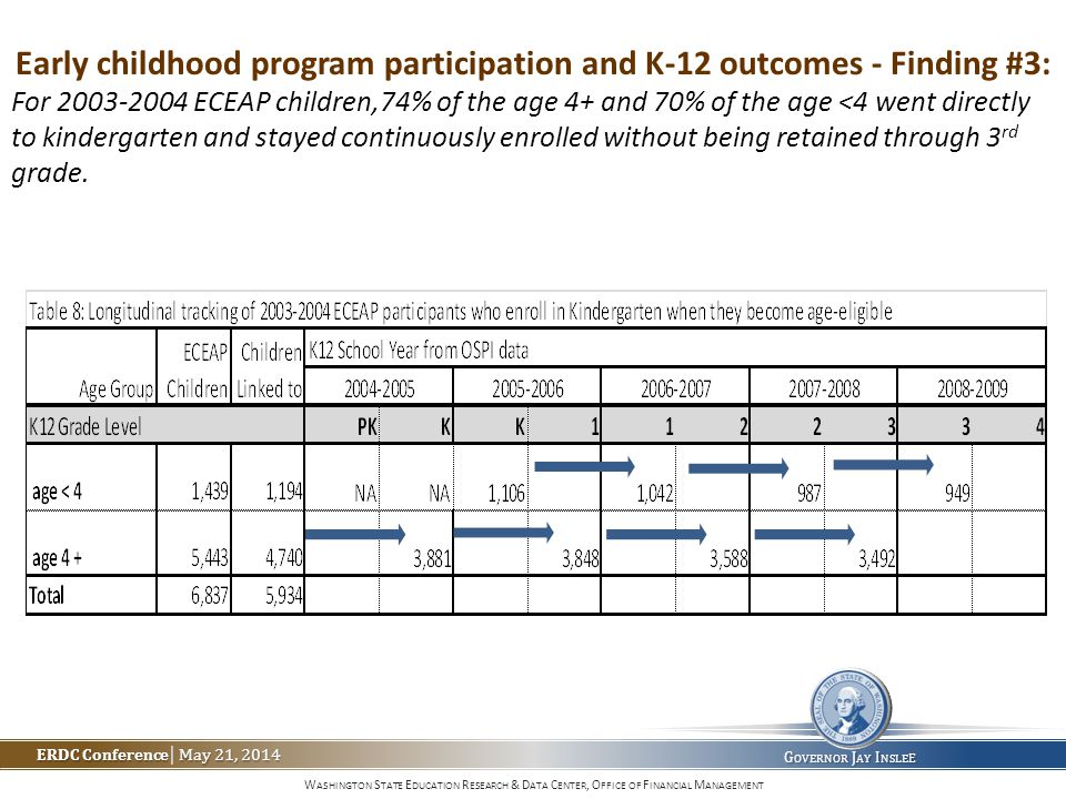 W ASHINGTON S TATE E DUCATION R ESEARCH & D ATA C ENTER, O FFICE OF F INANCIAL M ANAGEMENT ERDC Conference May 21, 2014 ERDC Conference | May 21, 2014 G OVERNOR J AY I NSLE E Early childhood program participation and K-12 outcomes - Finding #3: For 2003-2004 ECEAP children,74% of the age 4+ and 70% of the age <4 went directly to kindergarten and stayed continuously enrolled without being retained through 3 rd grade.