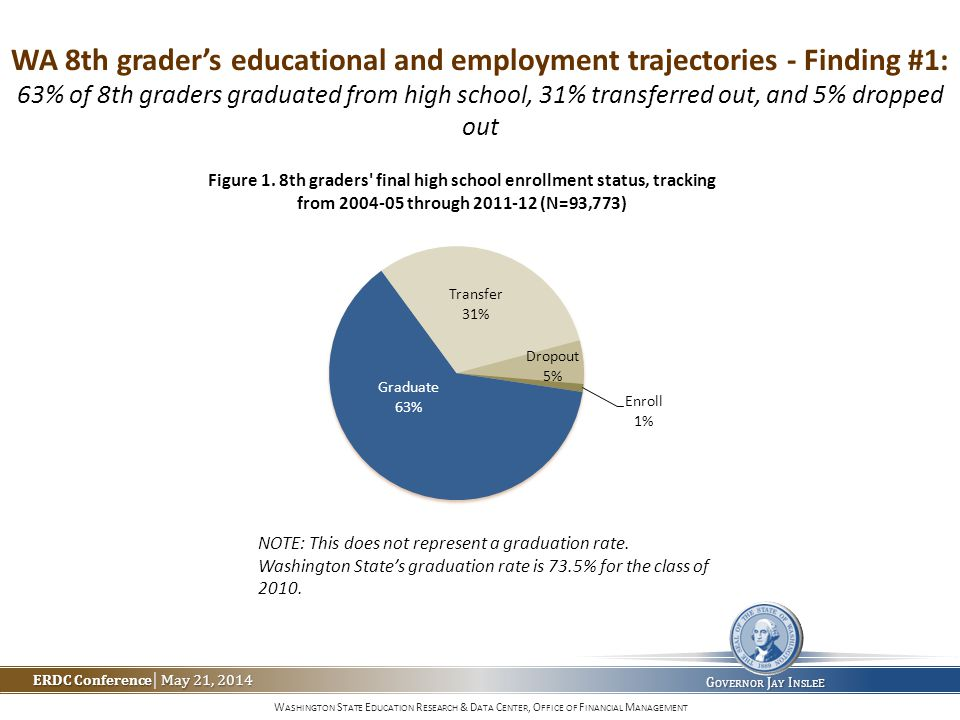 W ASHINGTON S TATE E DUCATION R ESEARCH & D ATA C ENTER, O FFICE OF F INANCIAL M ANAGEMENT ERDC Conference May 21, 2014 ERDC Conference | May 21, 2014 G OVERNOR J AY I NSLE E WA 8th grader's educational and employment trajectories - Finding #1: 63% of 8th graders graduated from high school, 31% transferred out, and 5% dropped out NOTE: This does not represent a graduation rate.