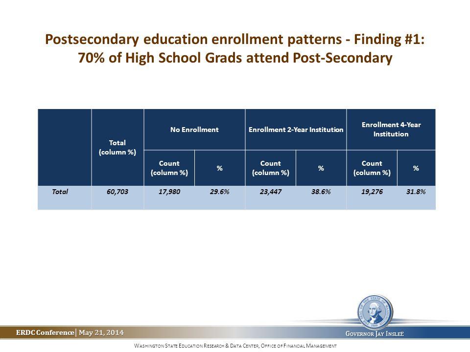 W ASHINGTON S TATE E DUCATION R ESEARCH & D ATA C ENTER, O FFICE OF F INANCIAL M ANAGEMENT ERDC Conference May 21, 2014 ERDC Conference | May 21, 2014 G OVERNOR J AY I NSLE E Total (column %) No EnrollmentEnrollment 2-Year Institution Enrollment 4-Year Institution Count (column %) % Count (column %) % Count (column %) % Total60,70317,98029.6%23,44738.6%19,27631.8% Postsecondary education enrollment patterns - Finding #1: 70% of High School Grads attend Post-Secondary