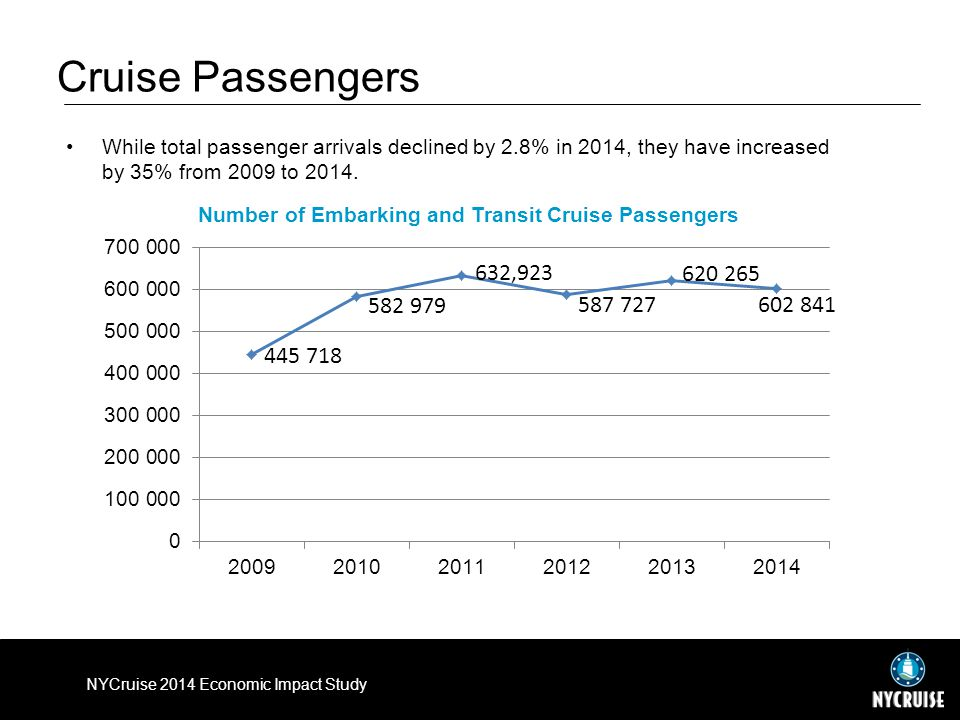 Cruise Passengers While total passenger arrivals declined by 2.8% in 2014, they have increased by 35% from 2009 to 2014.