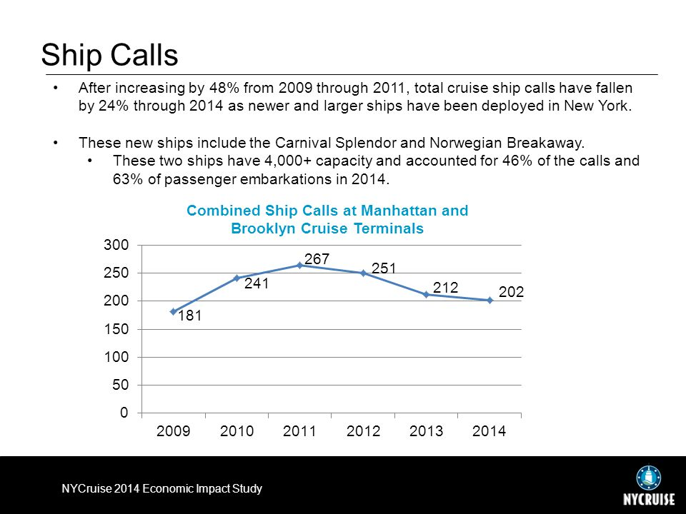 Ship Calls After increasing by 48% from 2009 through 2011, total cruise ship calls have fallen by 24% through 2014 as newer and larger ships have been deployed in New York.